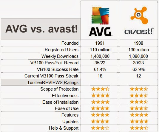 AVG vs AVAST: AVG vs AVAST