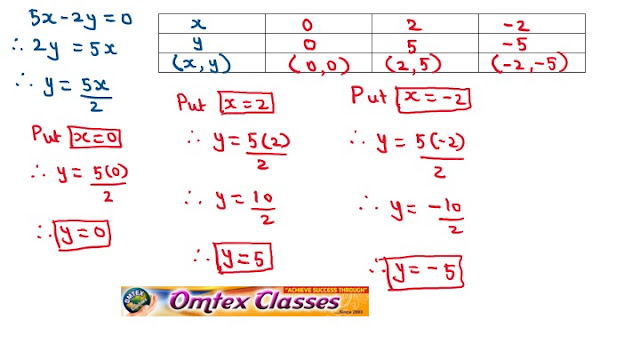 3x – 4y = - 7 ; 5x – 2y = 0. Solve the following simultaneous equations graphically