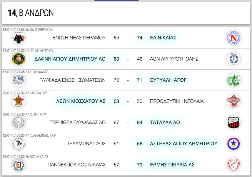 Β ΑΝΔΡΩΝ, 14η αγωνιστική. Αποτελέσματα, επόμενοι αγώνες κι η βαθμολογία