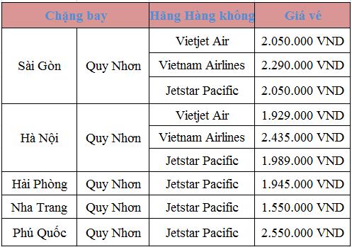 Giá vé máy bay tết 2017 đi Quy Nhơn