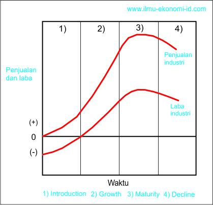 Siklus hidup produk product life cycle karakteristik tahapan siklus hidup produk product life cycle karakteristik tahapan dan dasar pemikiran siklus hidup produk ccuart Gallery