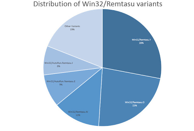 Win32_Remtasu-distribution-facebook-hack-malware