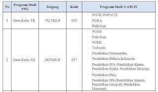Linieritas bidang studi PPG Dalam Jabatan dengan Ijazah S1/DIV