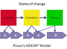ADKAR - Change Management Model