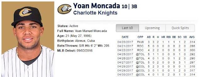 Moncada, considerado el mejor prospecto en el sistema de granjas de los Medias Blancas de Chicago batea actualmente para .314 (27 indiscutibles en 86 turnos), con 7 carreras impulsadas, 16 anotadas, 4 jonrones y 6 bases robadas en 21 juegos