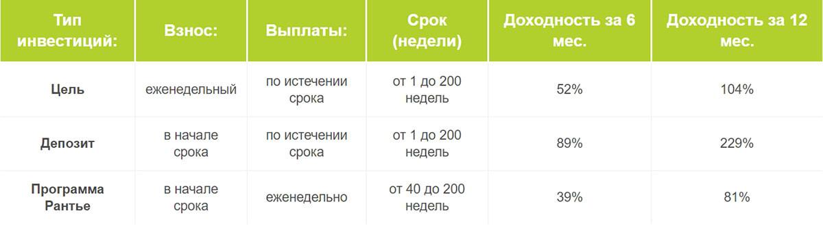 Инвестиционные планы SuperKopilka