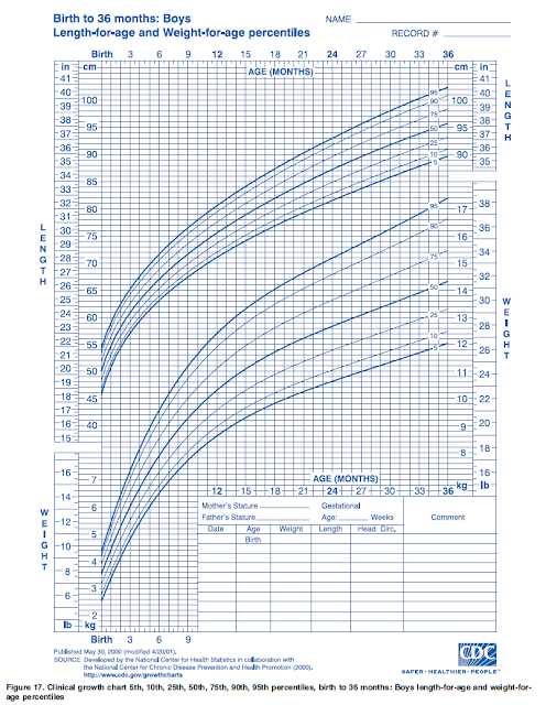 OurMedicalNotes: Growth chart - Lengths-for-age & Weight ...