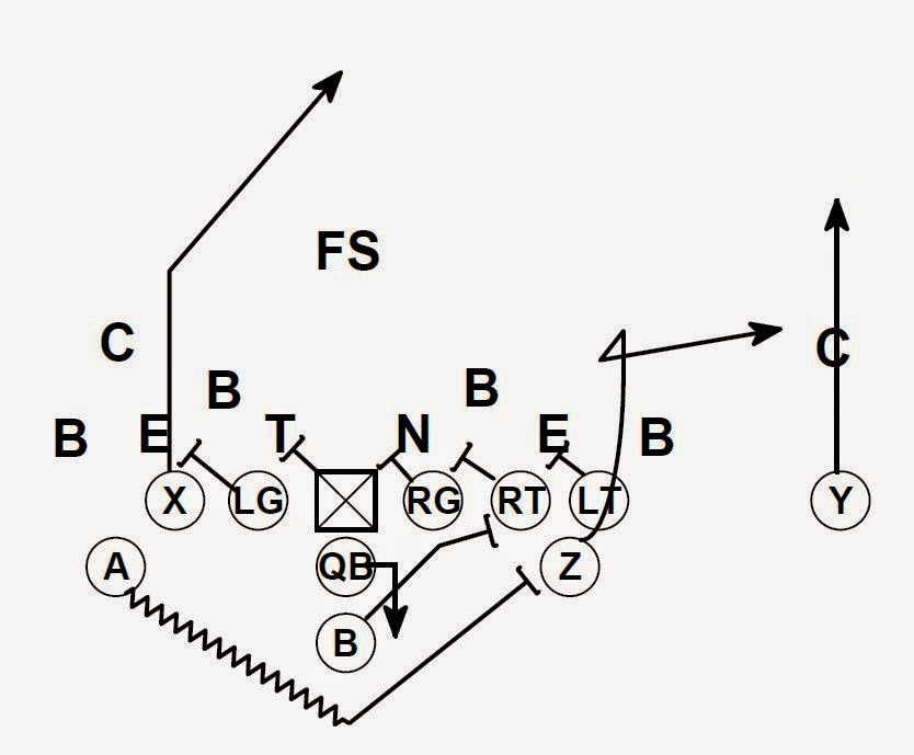 Football is Life: Flexbone-Goalline and Short Yardage