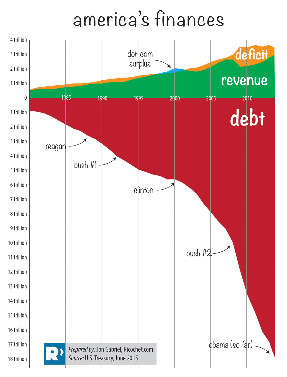 America's Finances - Source: Ricochet (John Gabriel) - https://7373-presscdn-0-43-pagely.netdna-ssl.com/wp-content/uploads/2015/06/debtchart2014.png