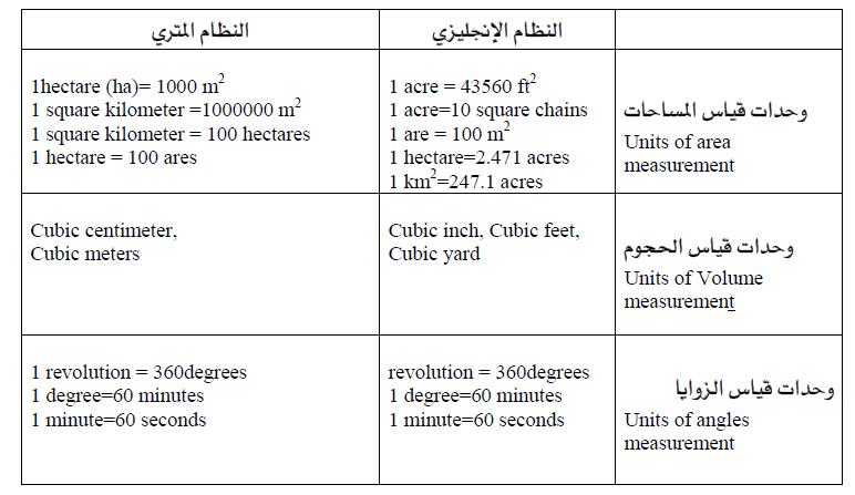 وحدات القياس بالانجليزي 9