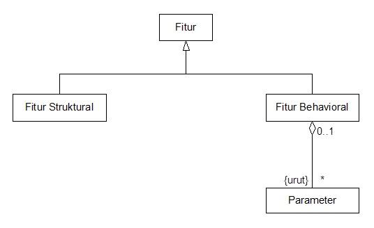 Gambar 1. Sebagian kecil meta-model UML_