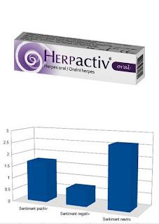 pareri gel herpactiv oral herpes