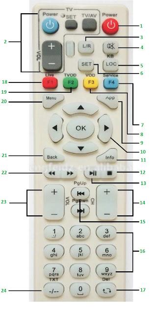 Remote STB