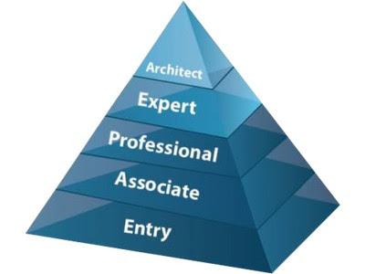 Advantage CCNA for Career development