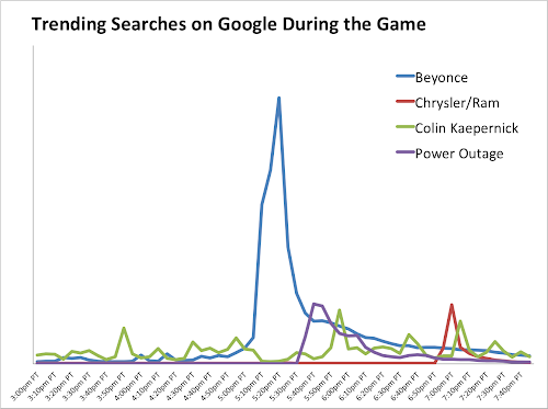 Chart - Super Bowl XLVII-Related Searches During The Game