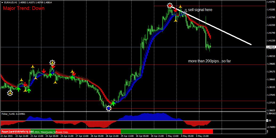 Forex Mt4 Indicator Download Crypto Trading App Uk - JCF