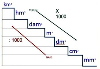 kita selalu bekerjasama dengan hal hal yang berkaitan dengan hitungan Matematika Satuan Volume Beserta Contoh Soalnya (Cara Gampang)
