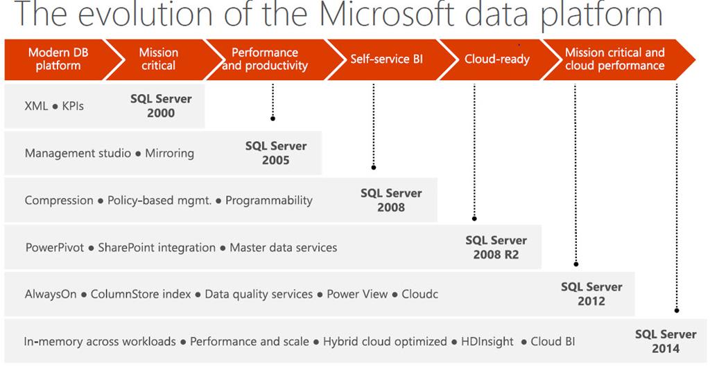 Run SQL Server on your favorite platform