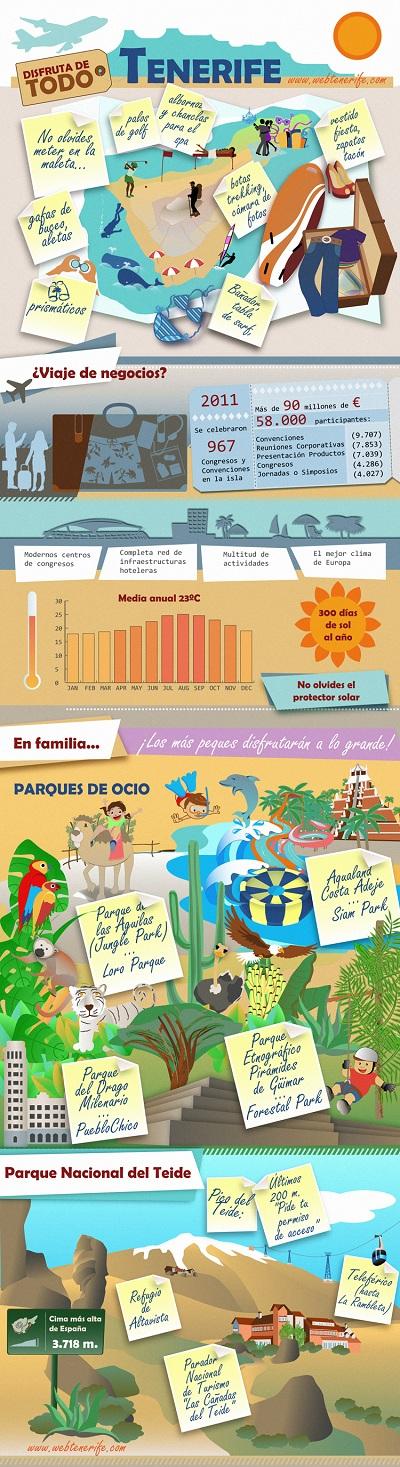 Infografía sobre la oferta turística y de ocio en Tenerife