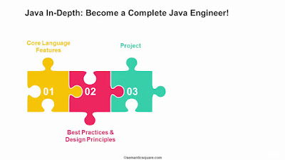 best Java courses for beginners