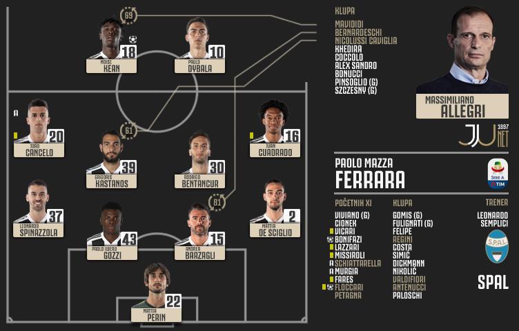 Serie A 2018/19 / 32. kolo / SPAL - Juventus 2:1 (0:1)