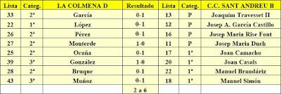 Encuentro La Colmena D - C.C. Sant Andreu B - 3ª División - Grupo 5