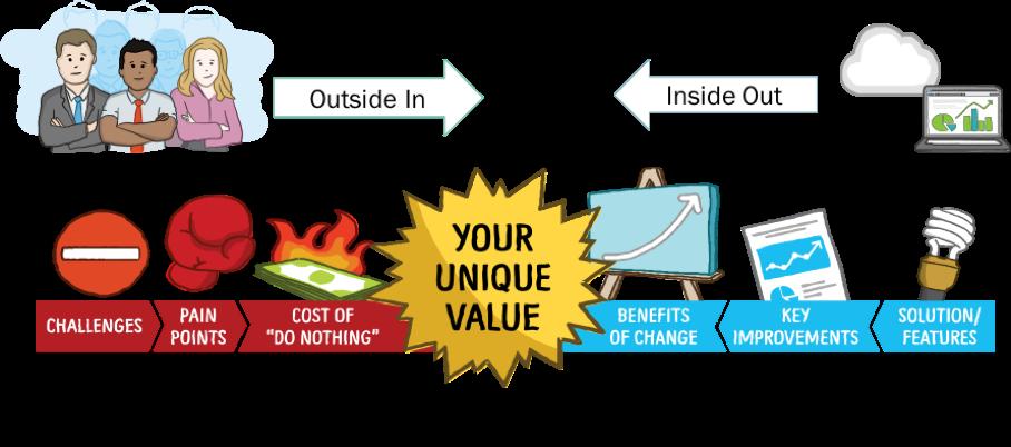 Tom Pisello The Roi Guy Gartner The Importance Of Value Versus Benefits