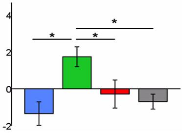 図:賞罰つきリーチング動作