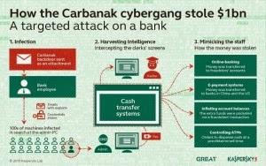 DENGAN PHISHING, HACKER CARBANAK CURI UANG US$1 MILIAR DARI 100 BANK