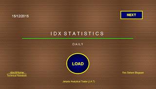 Analisa Saham IDX Statistics