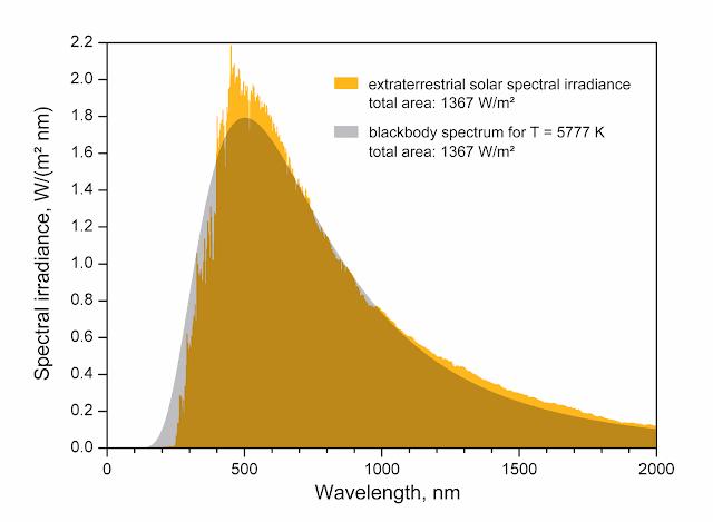 Comparaison du rayonnement réel du soleil avec le spectre d'un corps noir de 5777K