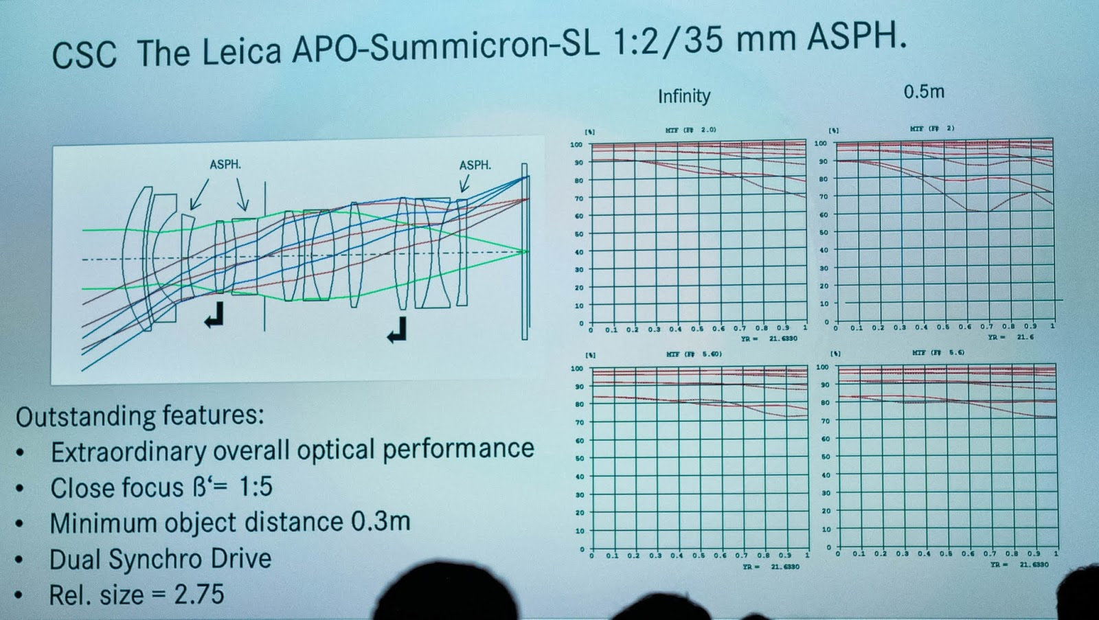 Оптическая схема и MTF-график объектива Leica Summicron-SL 35mm f/2 ASPH