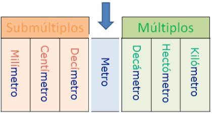 Matematicfranciscana Unidad De Medida De Longitud