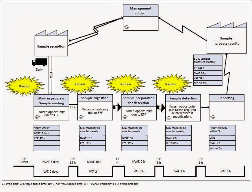 Lean Laboratory Laboratory logistics and process flow