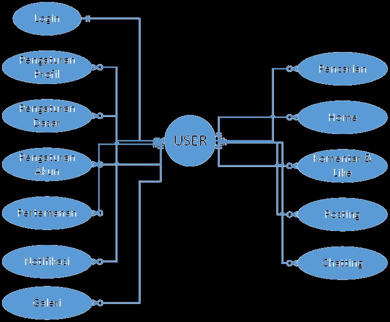 Tugas pbo 1 class diagram dan use case path class diagram ccuart Gallery