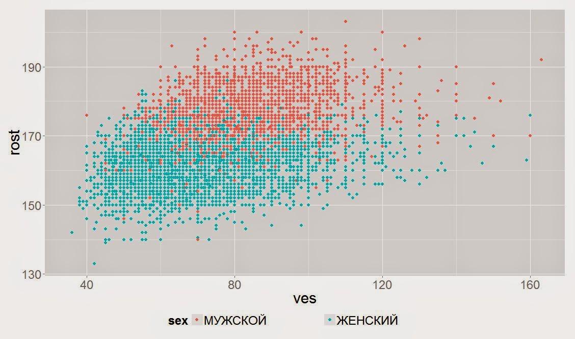 Соотношение роста и веса у мужчин и женщин