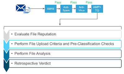 Advanced Malware Protection Cisco AMP, email security, Cisco Tutorial and Material