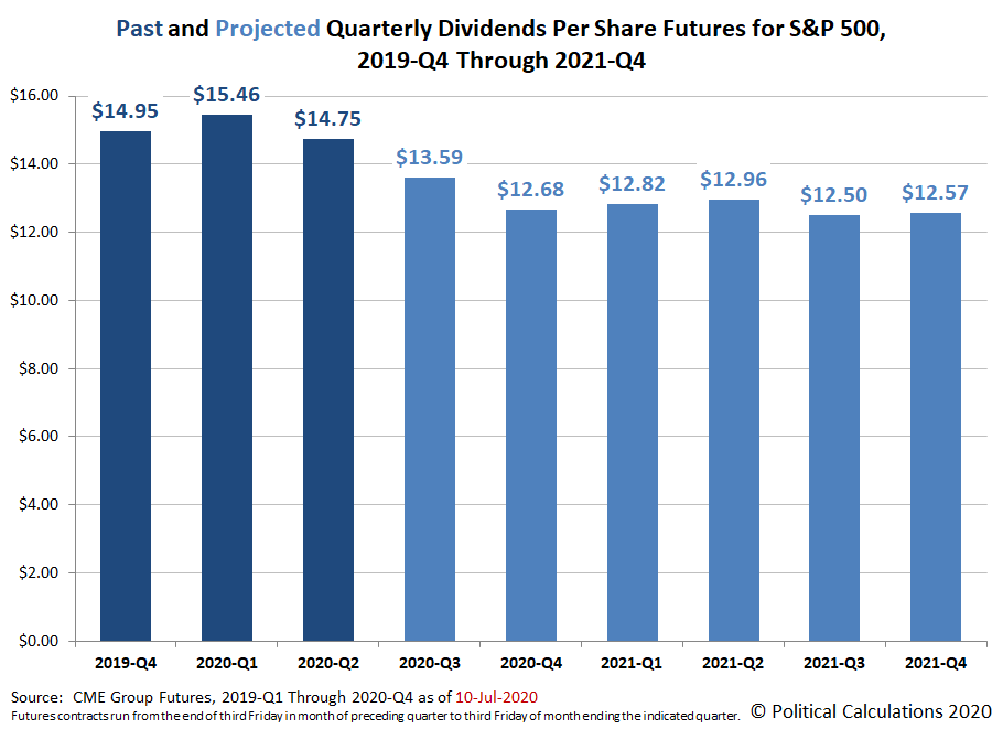 Past and Projected Quarterly Dividends Futures for the S&P 500, 2019-Q4 through 2021-Q4, Snapshot on  10 July 2020