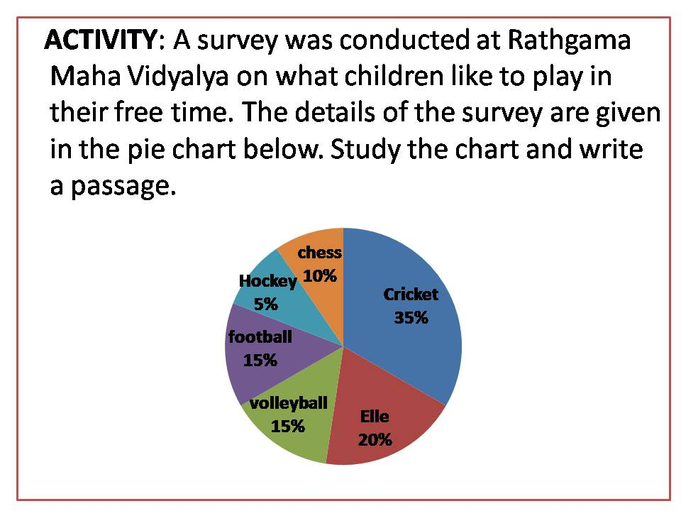 The Pie Chart Given Below Shows The Results Of A Survey Conducted At  Rathgama Maha Vidyalaya On What Children Like To Play In Their Free Time.