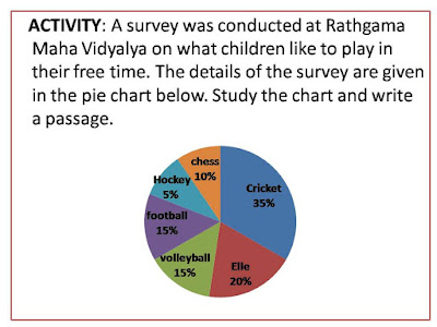 Describing graphs english model activities o l the pie chart given below shows the results of a survey conducted at rathgama maha vidyalaya on what children like to play in their free time ccuart Choice Image
