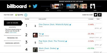 Wow! Wizkid Becomes First Nigerian Artist to Feature On Billboard Charts