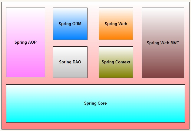 getting started with spring framework pdf download