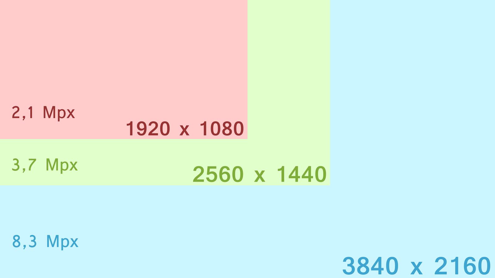 Comparación área de las resoluciones 1080p, 1440p y 2160p (4K)