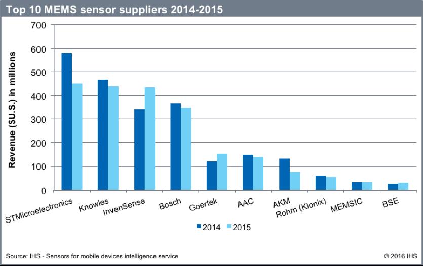 The Embedded Blog Top Ten Mems Sensor Suppliers In 2015