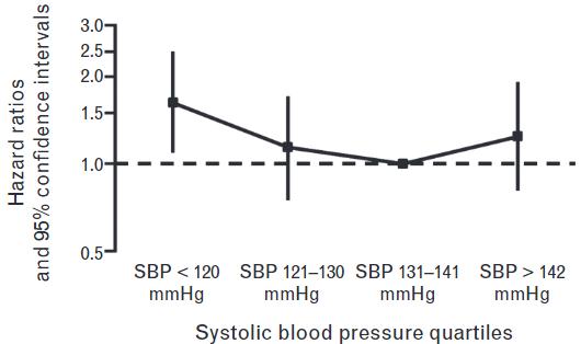 写真:血圧と死亡リスク