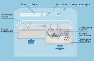 Спекание пластика методом SLS Волгоград