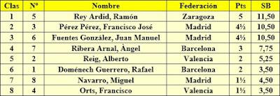 Torneo Nacional de Madrid 1941, clasificación antes de la última ronda