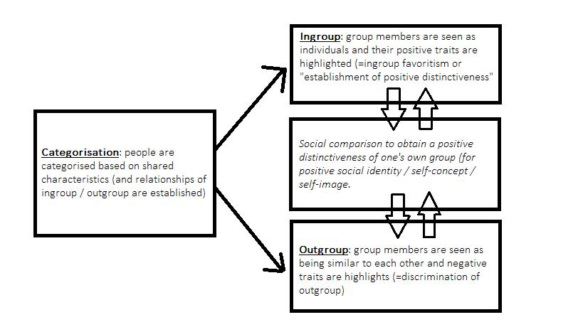 tajfel cultural i . d theory
