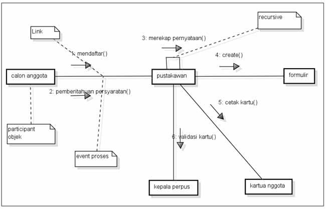 UML | Tehnik Informatika