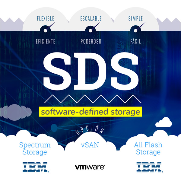 Software Defined Storage